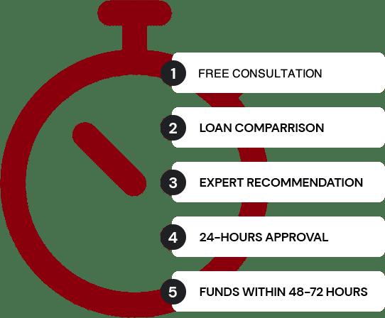 ABN Loans